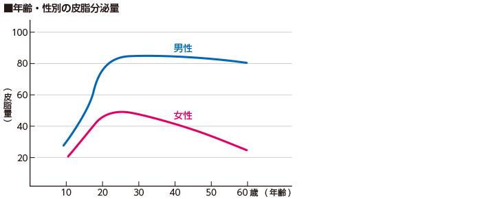 0〜20代前半までは特に皮脂分泌が多い