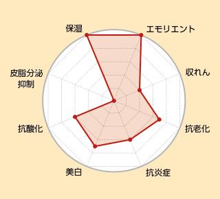 coyoriの美容液オイル-美容成分のトータル評価