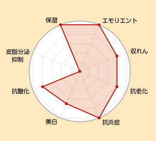DUO ザ リペアショットの美容成分のトータル評価