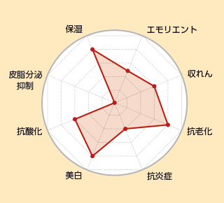 オバジ C25セラムNEOの美容成分のトータル評価